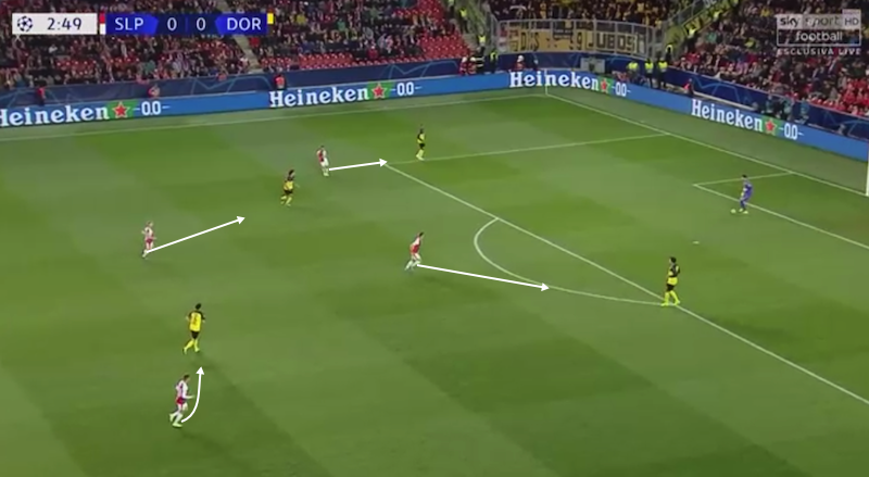 UEFA Champions League 2019/20: Slavia Prague vs Borussia Dortmund – tactical analysis tactics