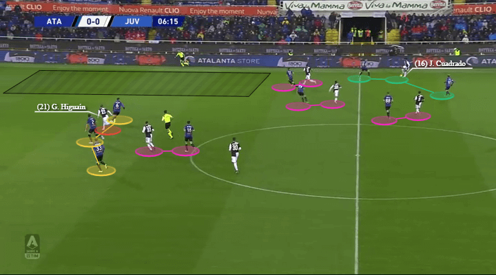 Serie A 2019/20: Atalanta vs Juventus - tactical analysis tactics
