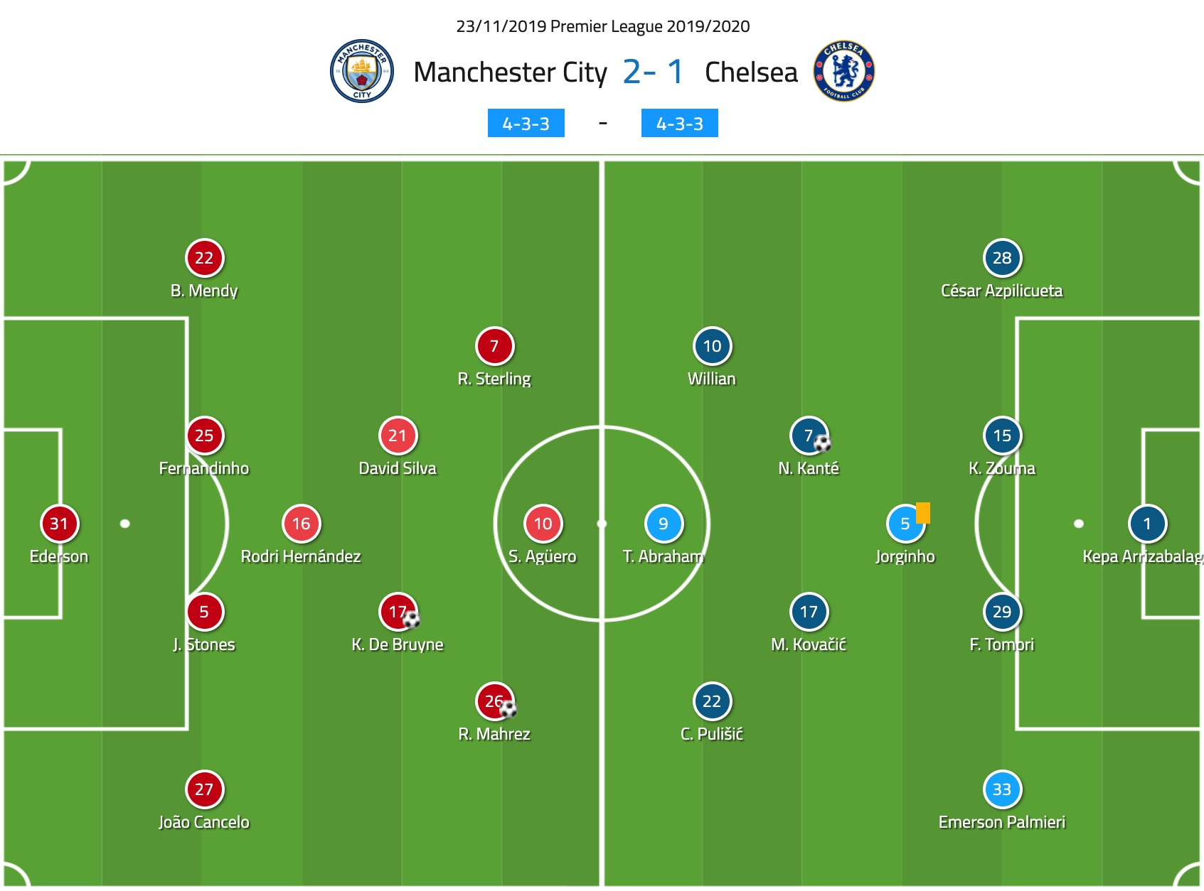 Premier League 2019/20: Man City vs Chelsea - tactical analysis tactics