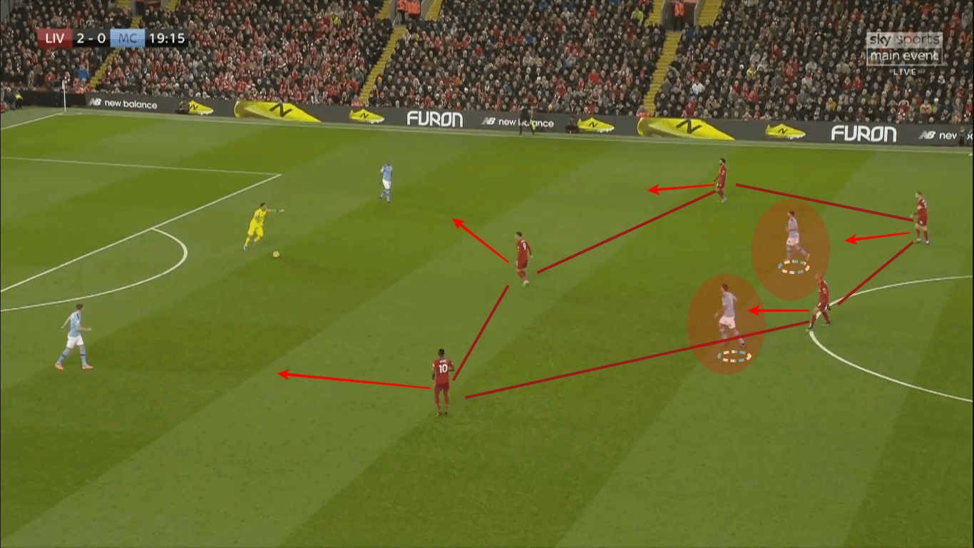 Premier League 2019/20: Liverpool vs Manchester City - tactical analysis tactics