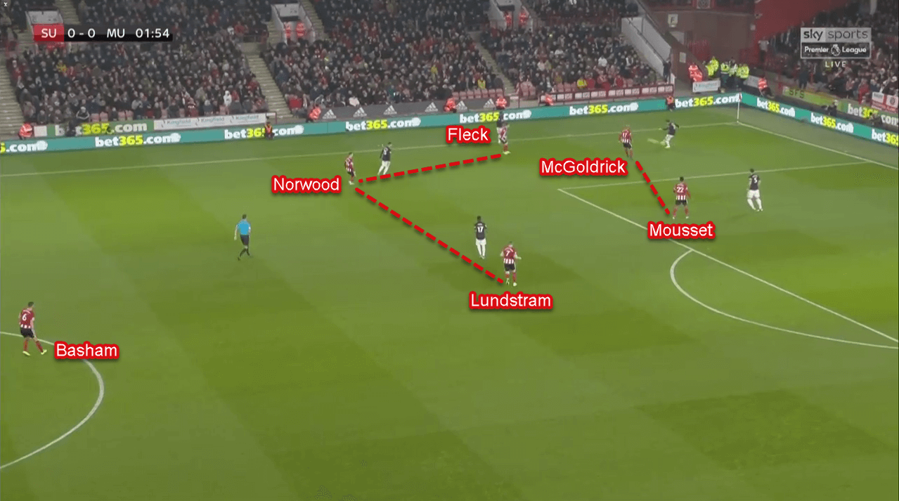 Premier League 2019/20: Sheffield United vs Manchester United - Tactical Analysis Tactics