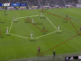 Serie A 2019/20: Juventus vs Milan - tactical analysis tactics