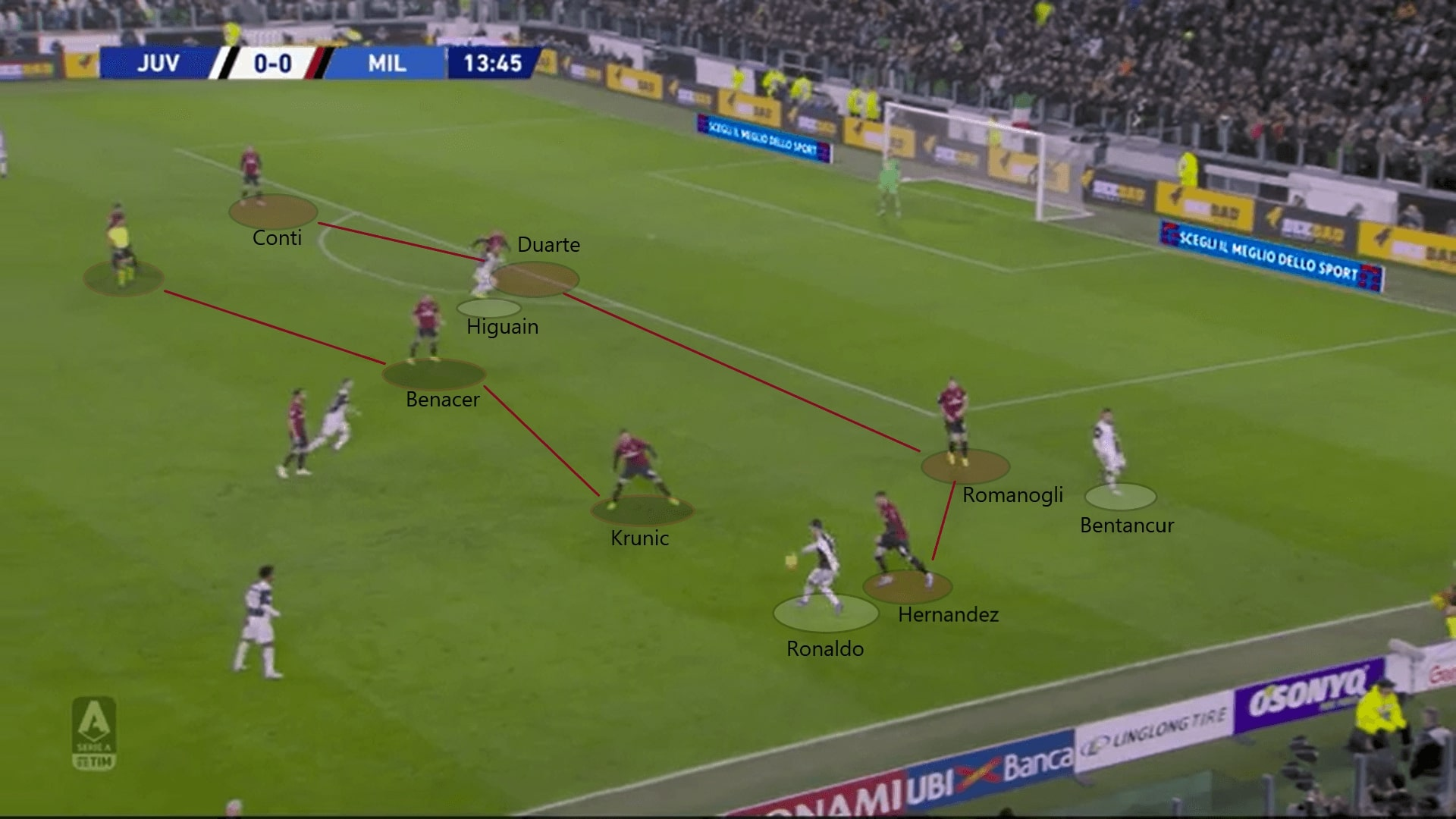 Serie A 2019/20: Juventus vs Milan - tactical analysis tactics