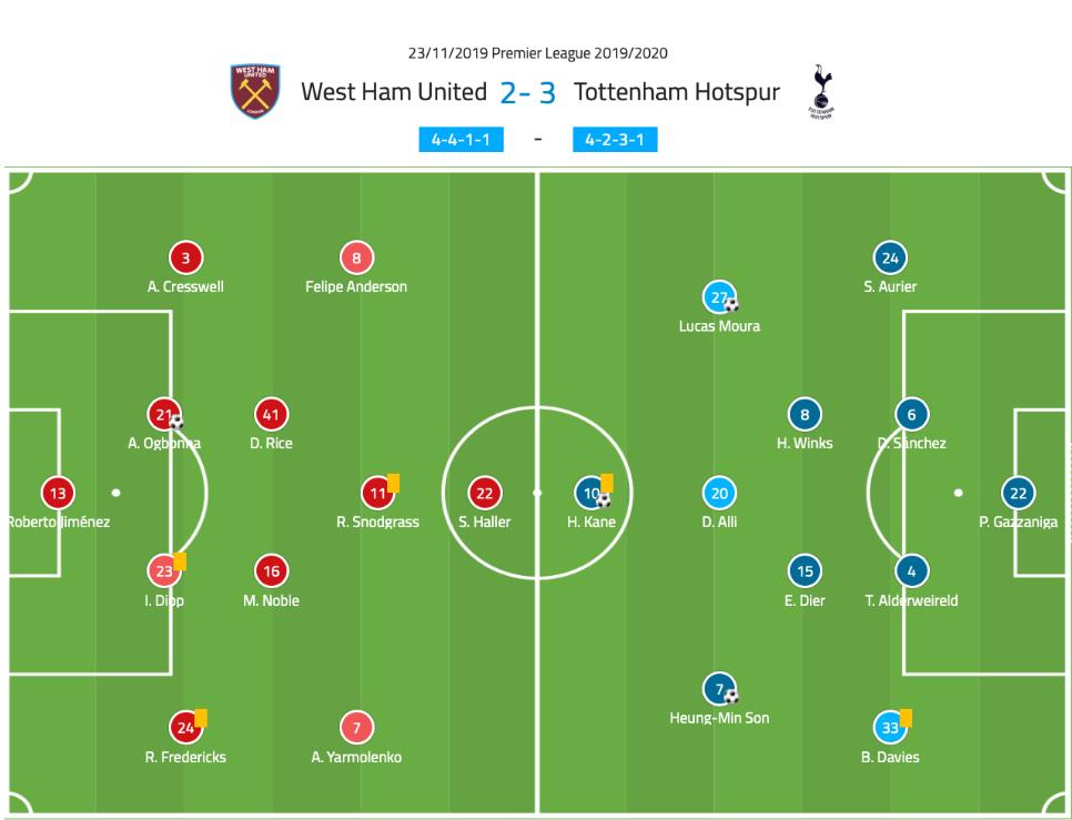 Premier League 2019/20: West Ham vs Tottenham - tactical analysis tactics