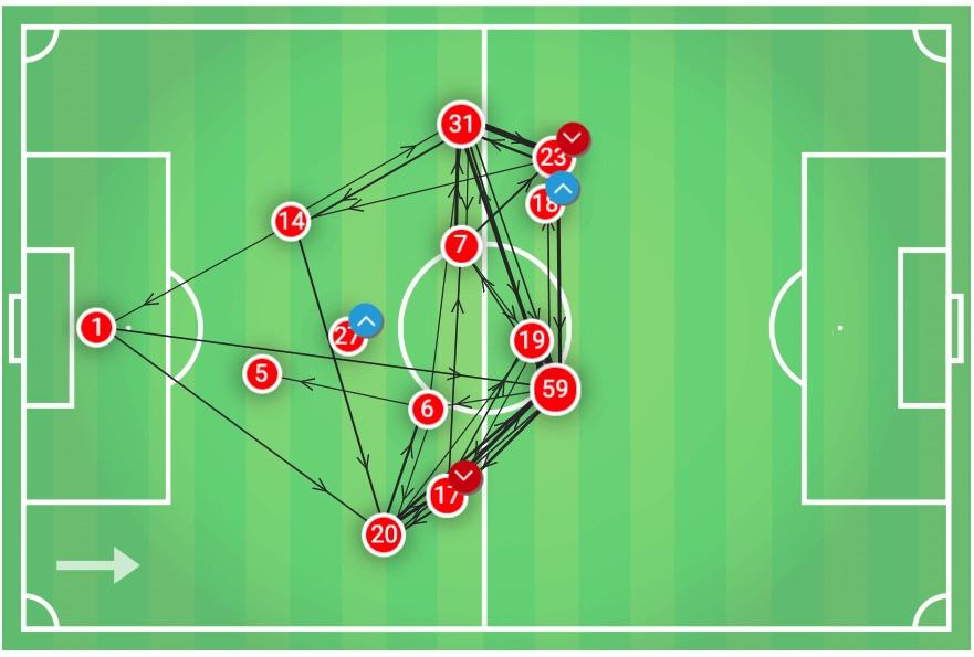 UEFA Champions League 2019/20: Lokomotiv Moscow v Juventus - tactical analysis tactics