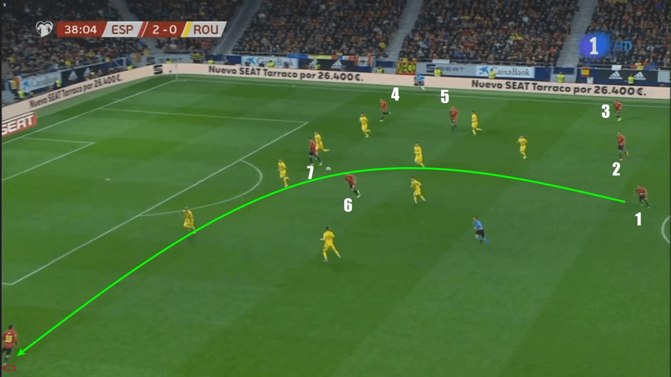 Euro 2020 Qualifiers: Spain vs Romania – tactical analysis tactics