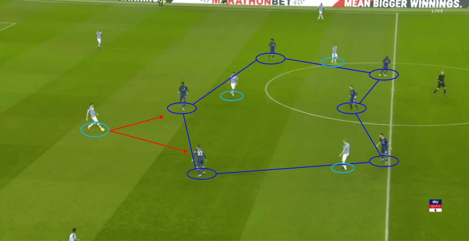 Premier League 2019/20: Man City vs Chelsea - tactical analysis tactics