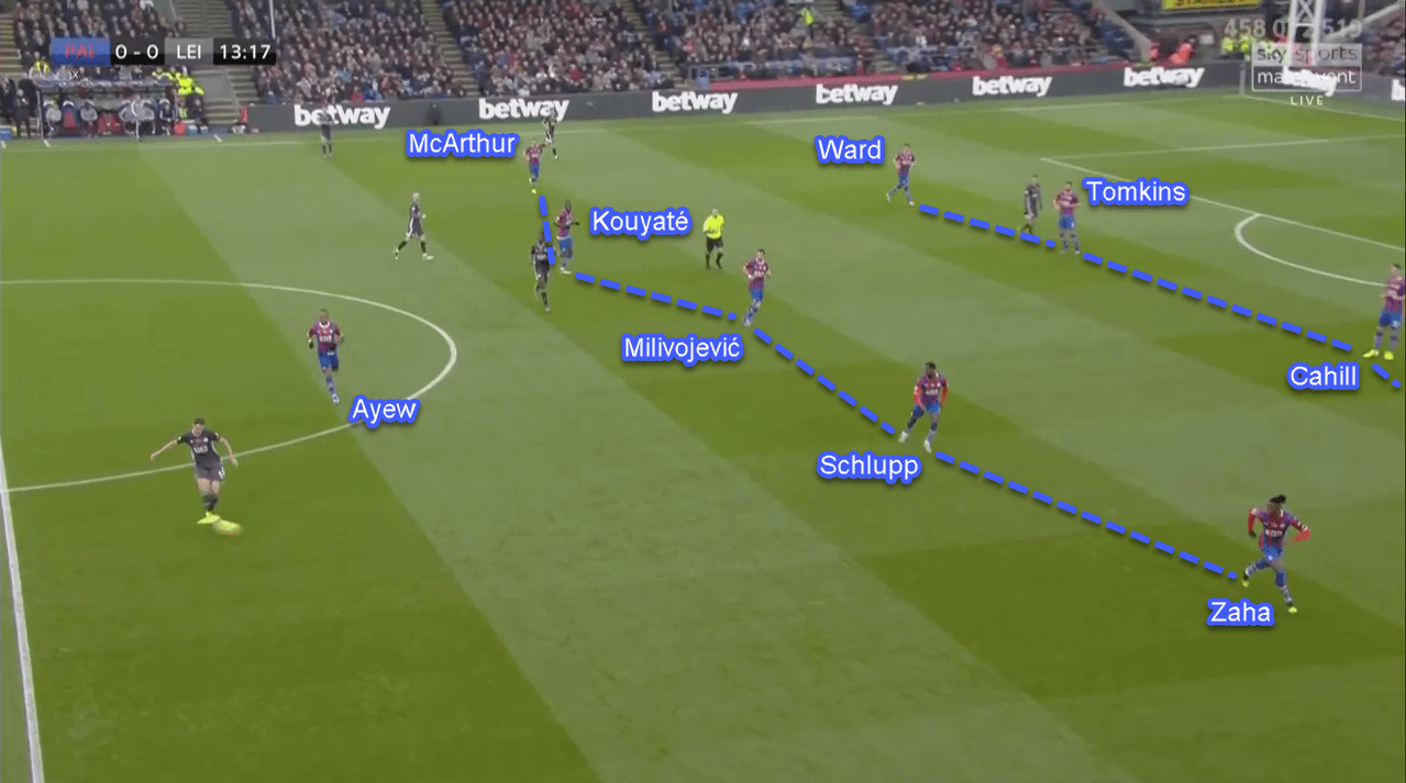 Premier League 2019/20: Crystal Palace vs Leicester City - Tactical Analysis Tactics