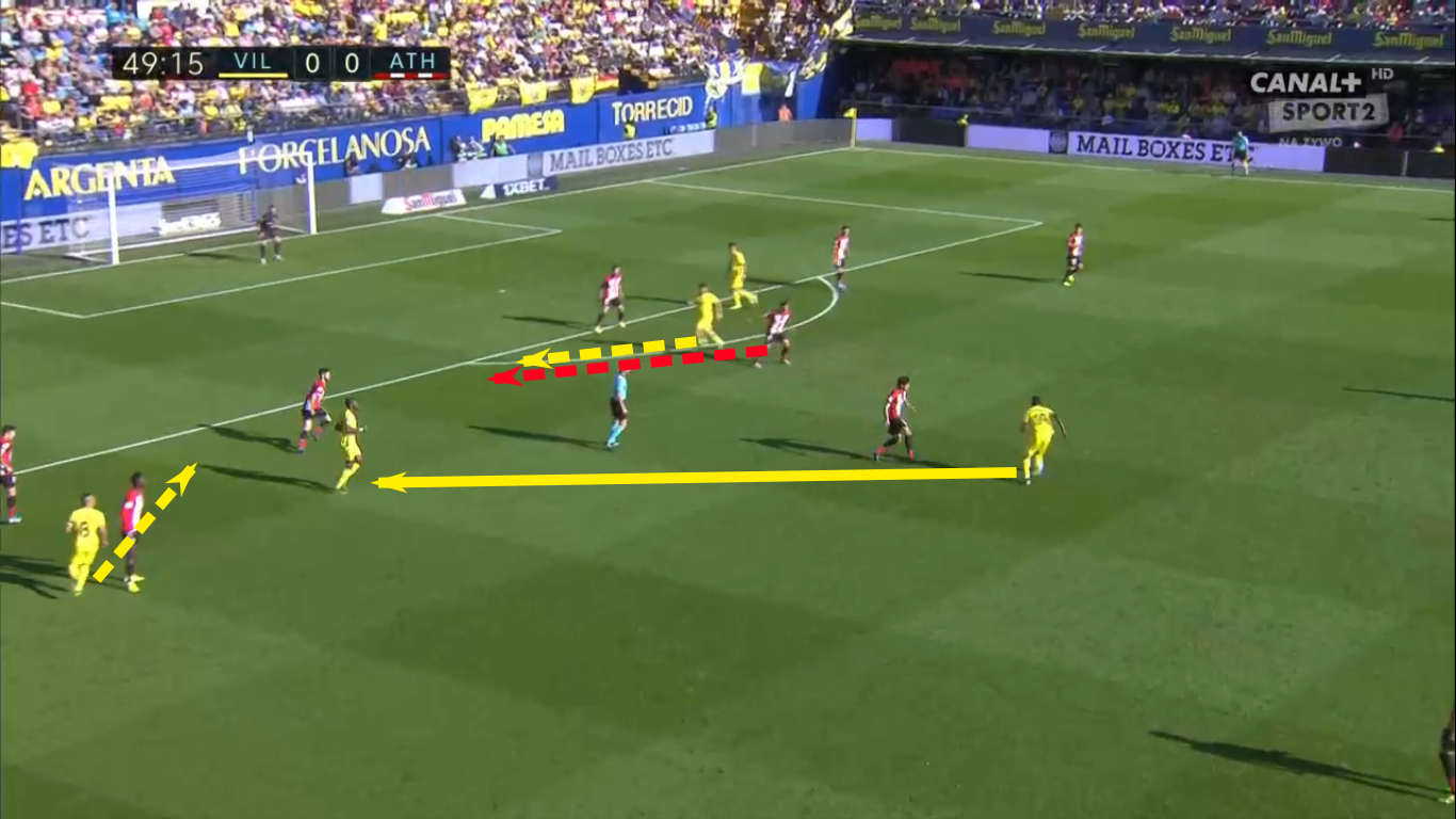 La Liga 2019/20: Villarreal vs Athletic Club – tactical analysis tactics