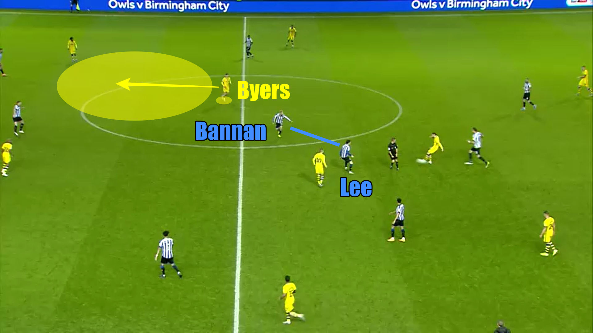 EFL Championship 2019/20: Sheffield Wednesday vs Swansea City - tactical analysis tactics