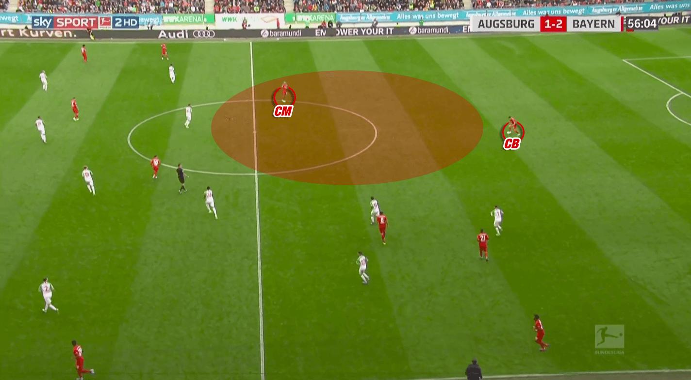 Niko Kovac at Bayern Munich 2019/20 - tactical analysis tactics