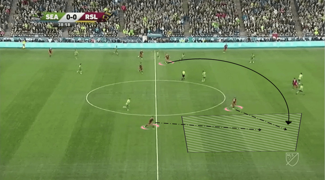MLS 2019/20: Seattle Sounders vs Toronto FC - Tactical Analysis tactics