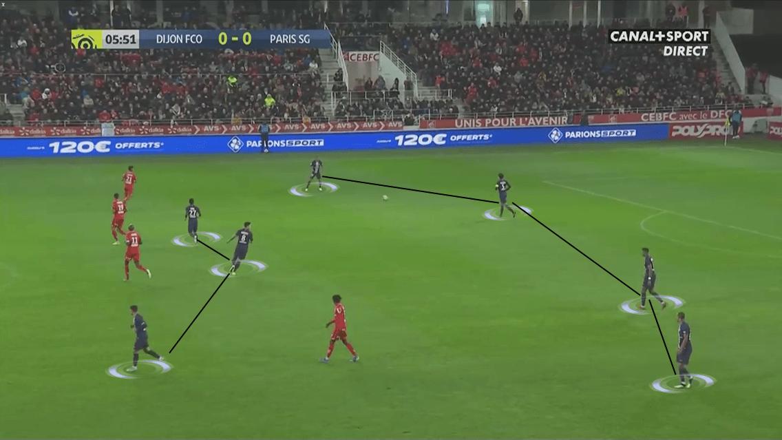 Ligue 1 2019/20: Dijon vs Paris Saint-Germain - Tactical Analysis tactics