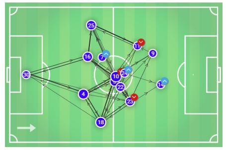 FAWSL 2019/20: Chelsea Women vs Manchester United Women – tactical analysis tactics
