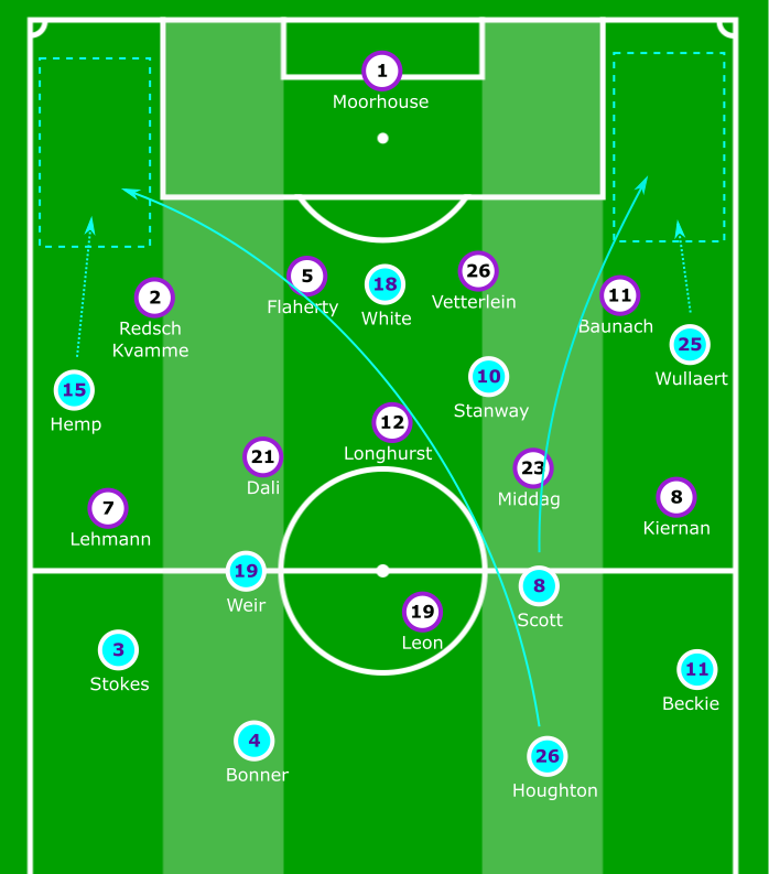 FAWSL 2019/20: Manchester City Women vs West Ham United Women – tactical analysis tactics