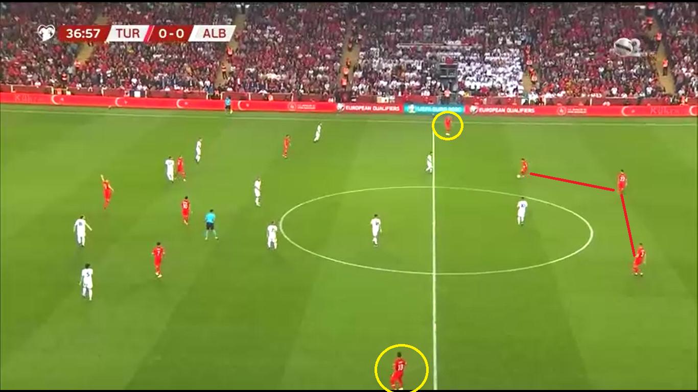 Turkey 2019: Their evoltion under Senol Günes - scout report- tactical analysis