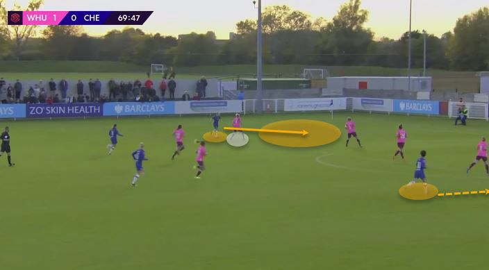 FAWSL 2019/20: Chelsea Women vs Manchester United Women - tactical preview tactics