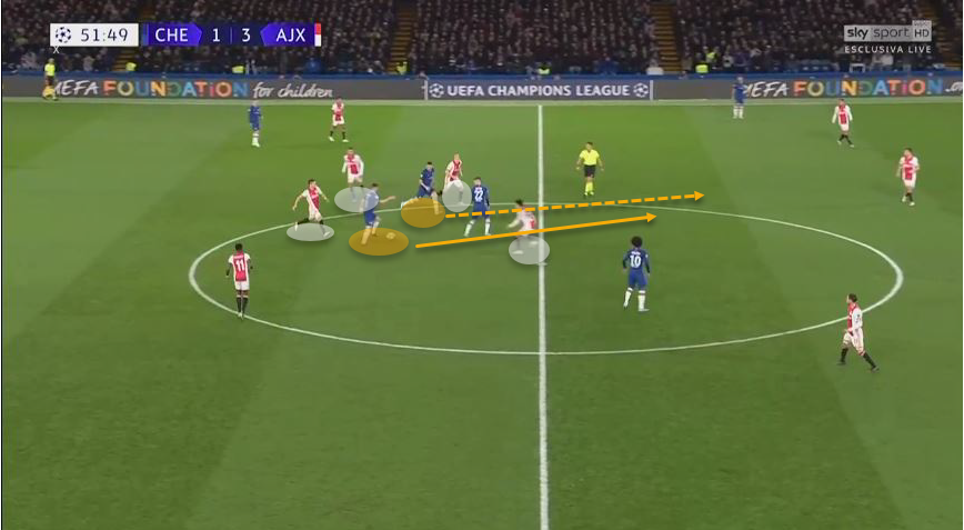 Jorginho 2019/20: His transformation at Chelsea - tactical analysis tactics