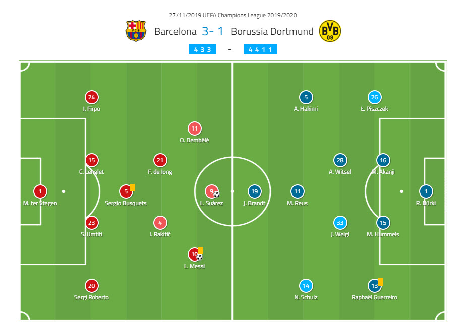 UEFA Champions League 2019/20: Barcelona vs Borussia Dortmund - tactical analysis tactics