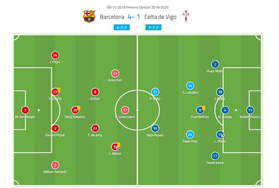 La Liga 2019/20: Barcelona vs Celta Vigo - tactical analysis tactics