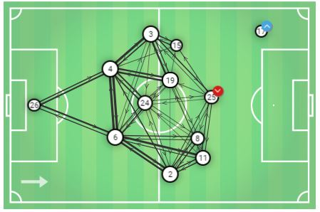Keira Walsh 2019/20 - scout report - tactical analysis tactics