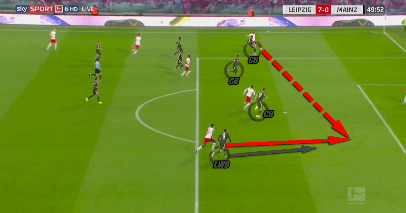 Bundesliga 2019/20: RB Leipzig vs Mainz - tactical analysis tactics