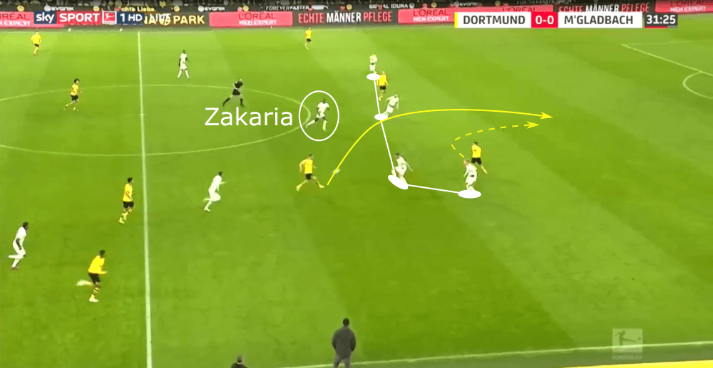 Denis Zakaria 2019/20 - scout report - tactical analysis tactics
