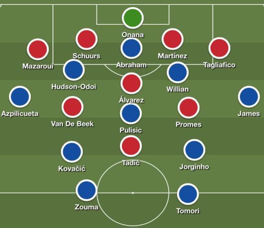UEFA Champions League 2019/20: Chelsea vs Ajax - tactical analysis tactics