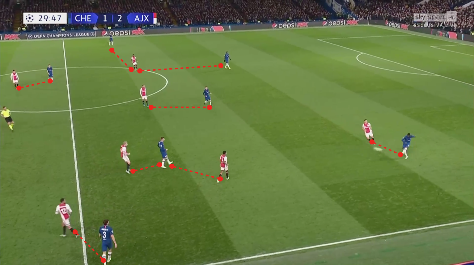 UEFA Champions League 2019/20: Chelsea vs Ajax - tactical analysis tactics