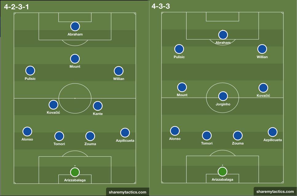 Premier League 2019/20: Manchester City vs Chelsea - tactical preview tactics