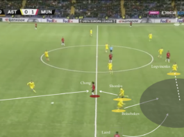UEFA Europa League 2019/20: Astana vs Manchester United - tactical analysis tactics