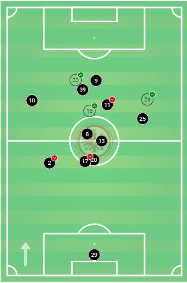 Bundesliga 2019/20: Eintracht Frankfurt vs VFL Wolfsburg-tactical analysis tactics