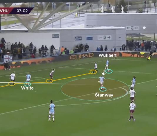 FAWSL 2019/20: Manchester City Women vs West Ham United Women – tactical analysis tactics
