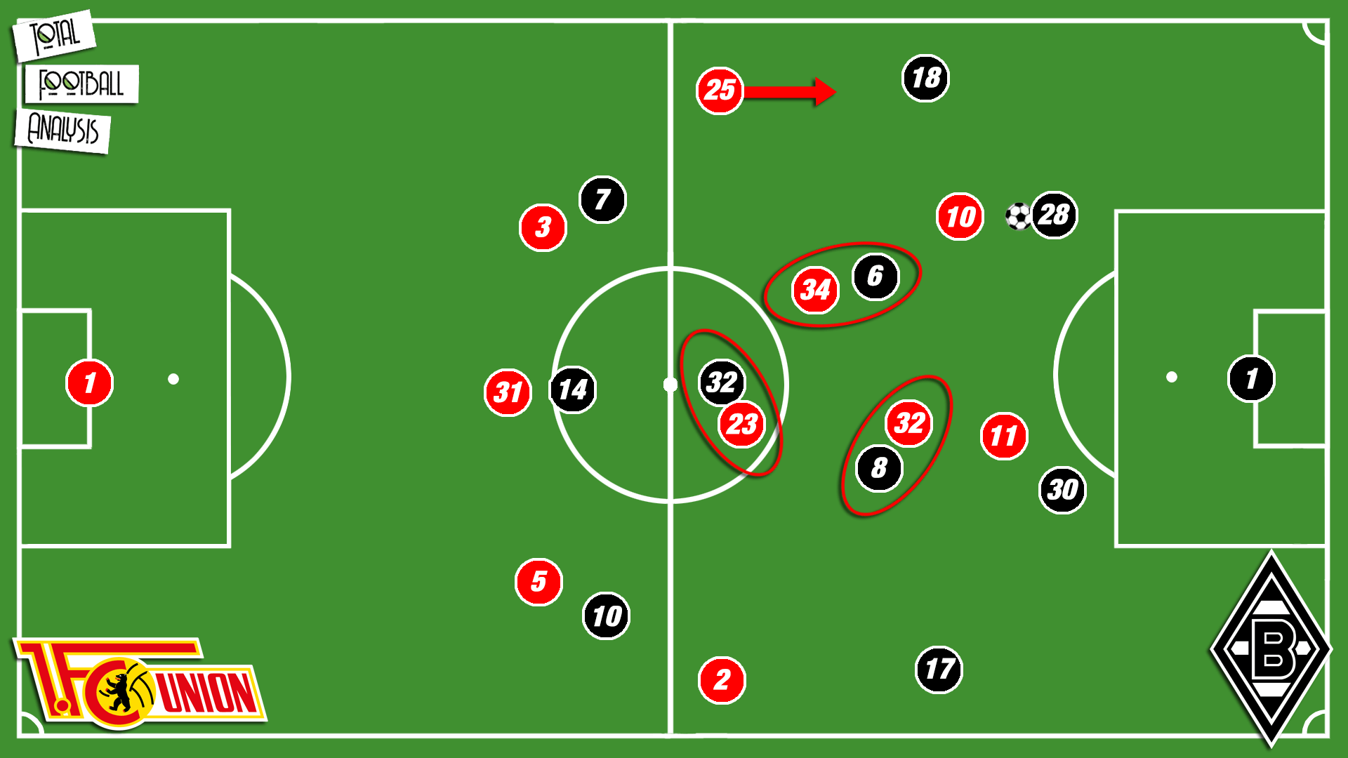 Bundesliga 2019/20: Union Berlin vs Gladbach - tactical analysis tactics