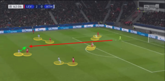 UEFA Champions League 2019/20: Bayer Leverkusen vs Atlético Madrid – tactical analysis tactics
