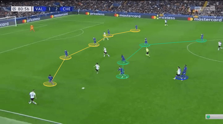 UEFA Champions League 2019/20: Valencia vs Chelsea – tactical analysis tactics