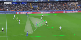 UEFA Champions League 2019/20: Valencia vs Chelsea – tactical analysis tactics