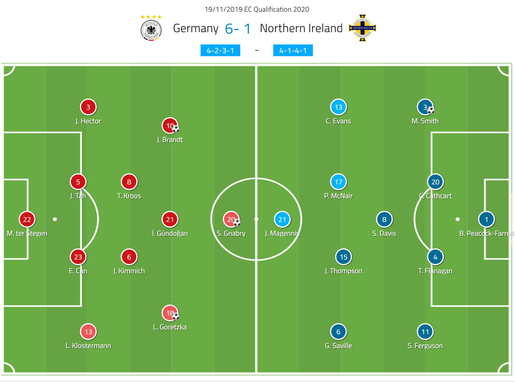 Euro 2020 Qualifiers: Germany vs Northern Ireland – tactical analysis tactics