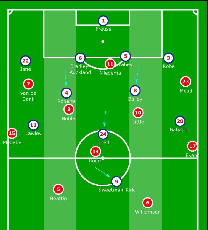 FAWSL 2019/20: Arsenal Women vs Liverpool Women - tactical analysis tactics