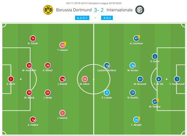 UEFA Champions League 2019/20: Borussia Dortmund vs Inter Milan - tactical analysis tactics