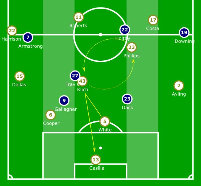 EFL Championship 2019/20: Leeds United vs Blackburn Rovers – tactical analysis tactics