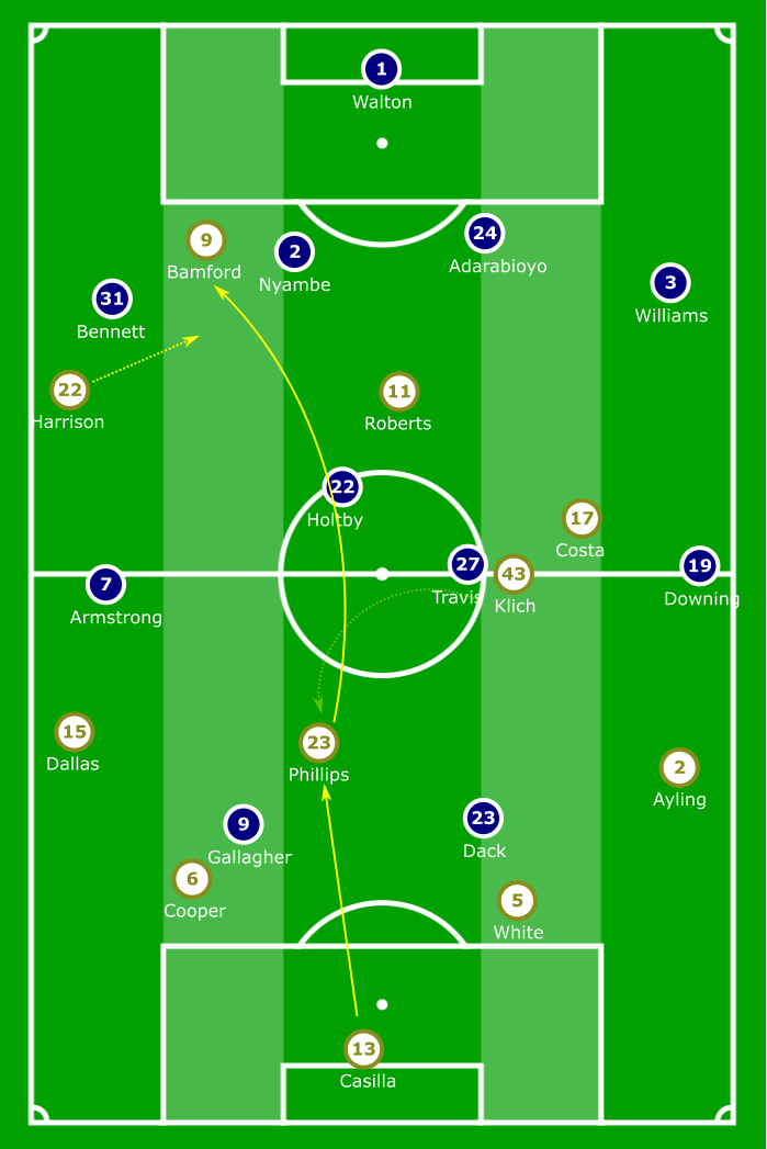 EFL Championship 2019/20: Leeds United vs Blackburn Rovers – tactical analysis tactics