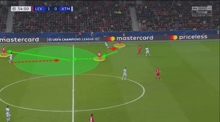 UEFA Champions League 2019/20: Bayer Leverkusen vs Atlético Madrid – tactical analysis tactics