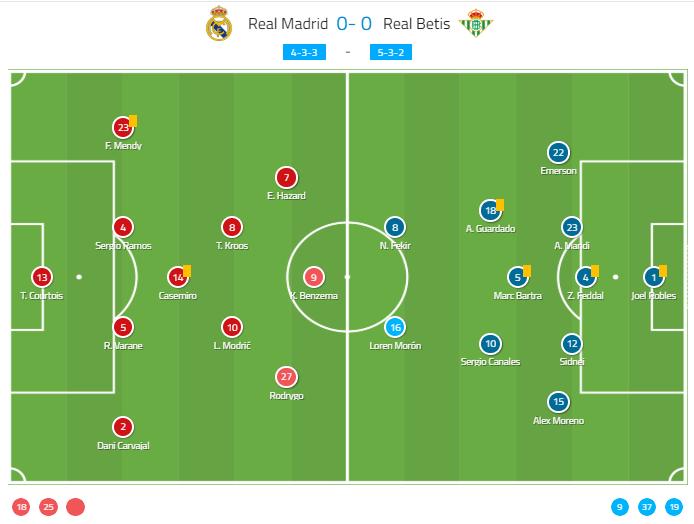 La Liga 2019/20: Real Madrid vs Real Betis - tactical analysis tactics