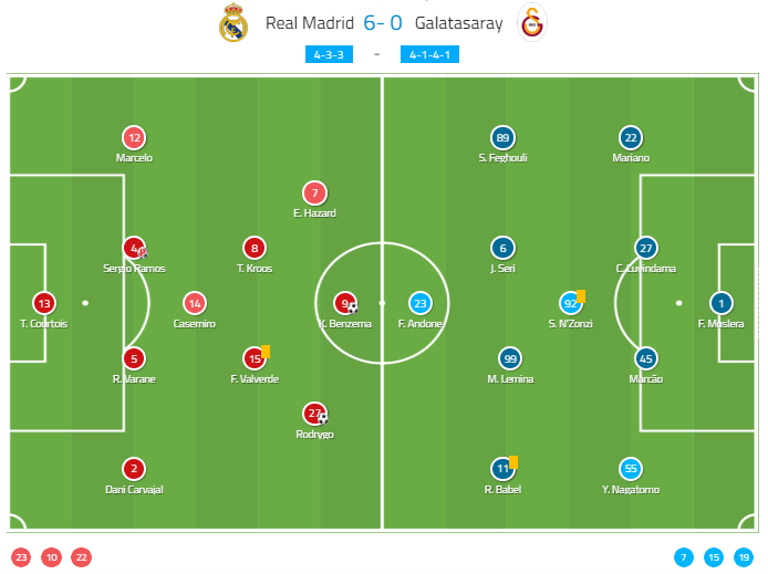UEFA Champions League 2019/20: Real Madrid vs Galatasaray - tactical analysis tactics
