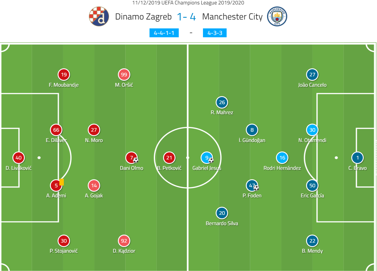 Uefa Champions League 2019 20 Dinamo Zagreb Vs Manchester City Tactical Analysis