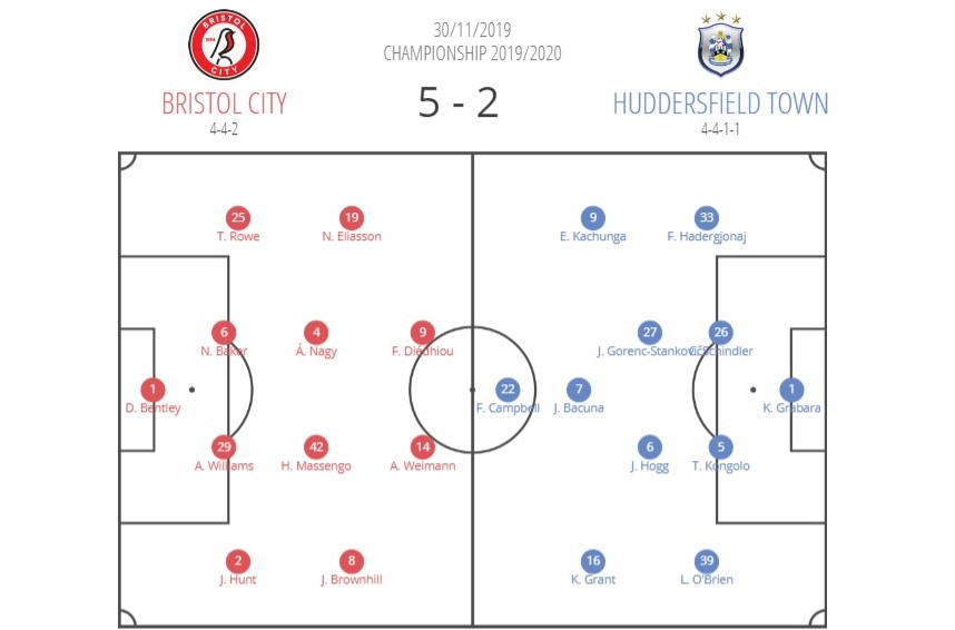 EFL Championship 2019/20: Bristol City vs Huddersfield Town – tactical analysis tactics