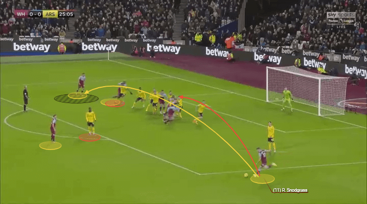 Premier League 2019/20: West Ham vs Arsenal - tactical analysis tactics