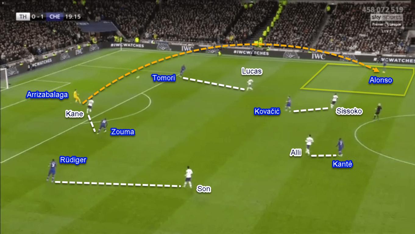 Premier League 2019/20: Tottenham vs Chelsea - Tactical Analysis Tactics