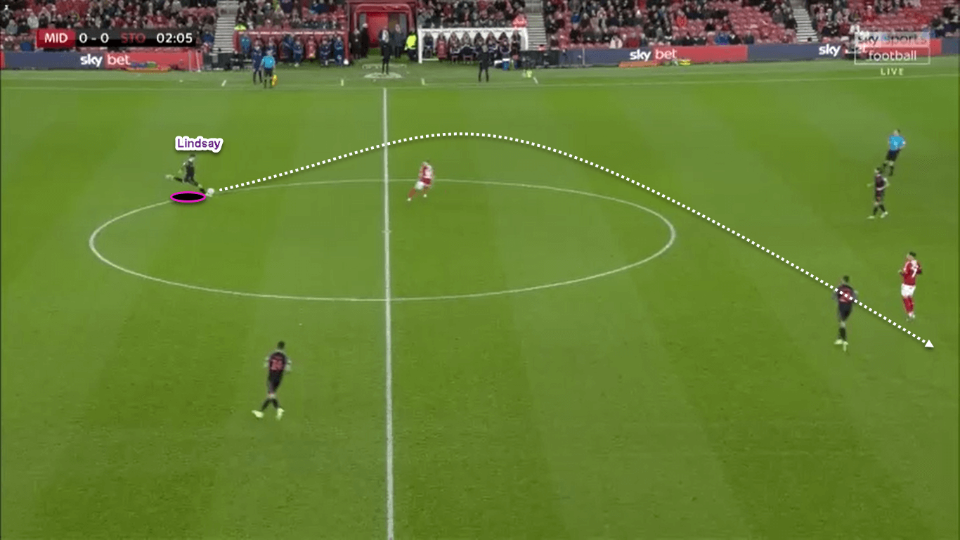 EFL Championship 2019/20: Middlesbrough vs Stoke City - tactical analysis tactics